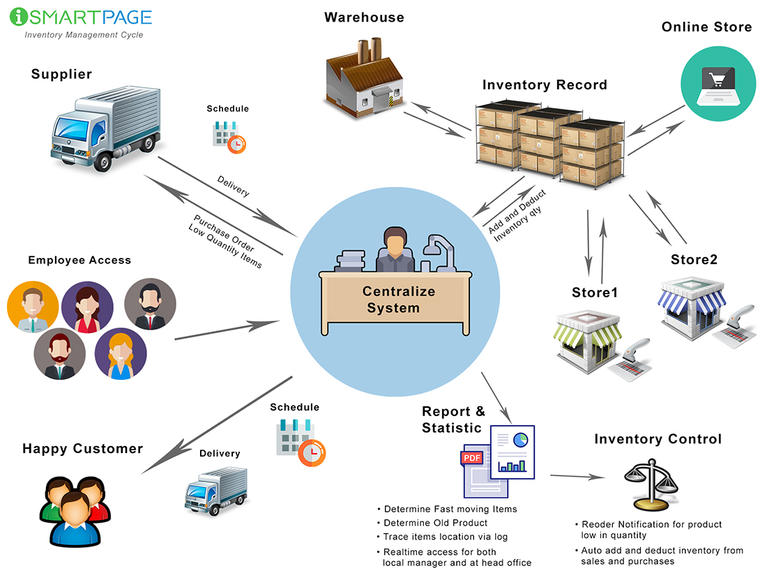 website and inventory management systems As a hyper-focused oms, orderbot is light years from just an online inventory management software that also has an ecommerce platform we aren't an accounting system trying to do operation management either.